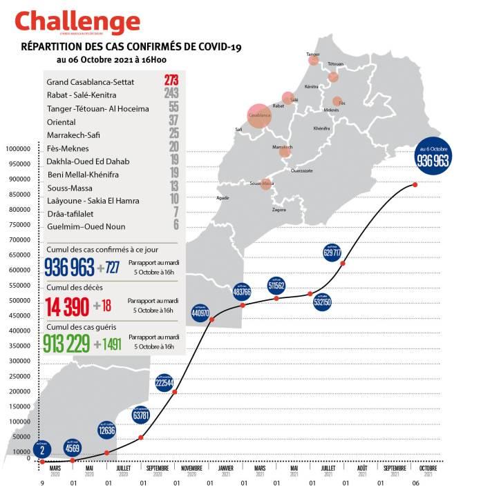 Évolution du coronavirus au Maroc. 727 nouveaux cas, 936.963 au total, mercredi 6 octobre 2021 à 16 heures
