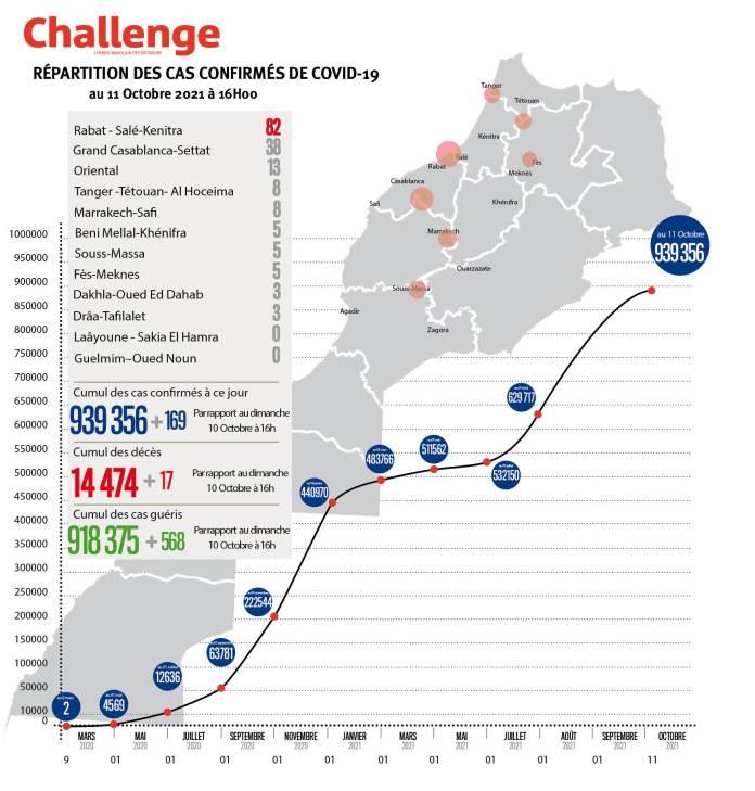 Évolution du coronavirus au Maroc. 169 nouveaux cas, 939356 au total, lundi 11 octobre 2021 à 16 heures
