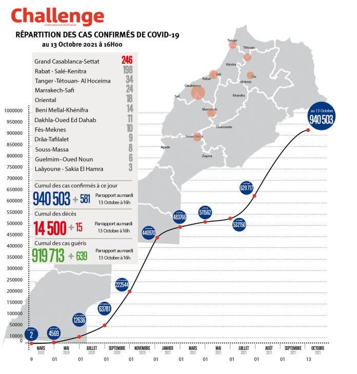 Évolution du coronavirus au Maroc. 581 nouveaux cas, 940.503 au total, mercredi 13 octobre 2021 à 16 heures