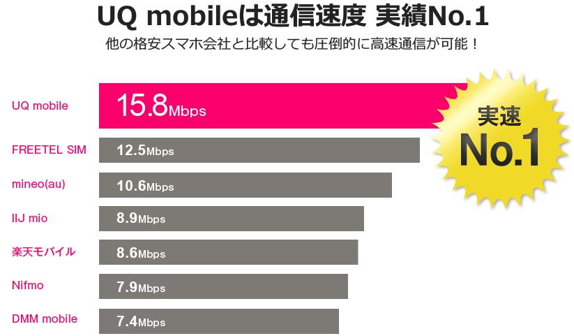 UQMobile回線速度