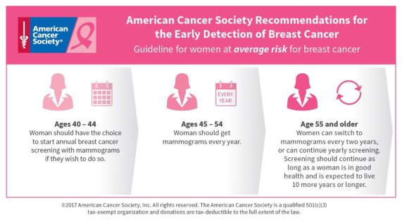 mammogram guide, american cancer society, breast cancer