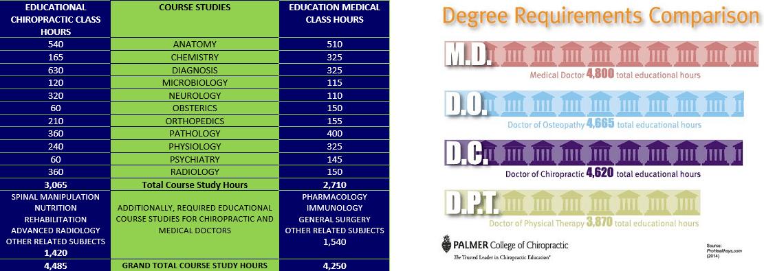 pearson chiropractic, chiropractor, chiropractic degree comparison