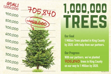 1 million trees by 2020, king county