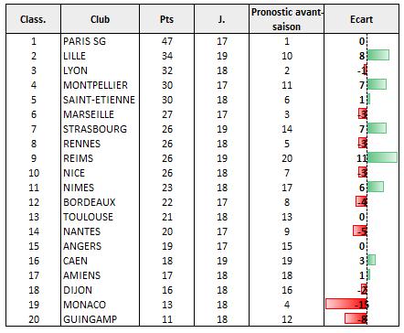Ligue 1 : le classement à l'issue des matchs allers