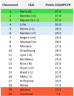 Ligue 1 : classement obtenu suivant la méthode du site de L'Equipe