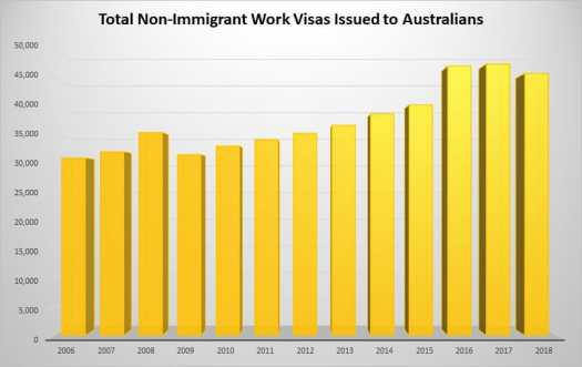 How Many Australians are Living and Working in the US? V 4 5