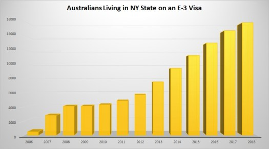 How many Australians are living in the US?