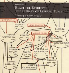 out of stock email me and i will try to locate one christie s beautiful evidence the library of edward tufte 12 2 10 sale code 2400 auction catalogs  [ 1232 x 1600 Pixel ]