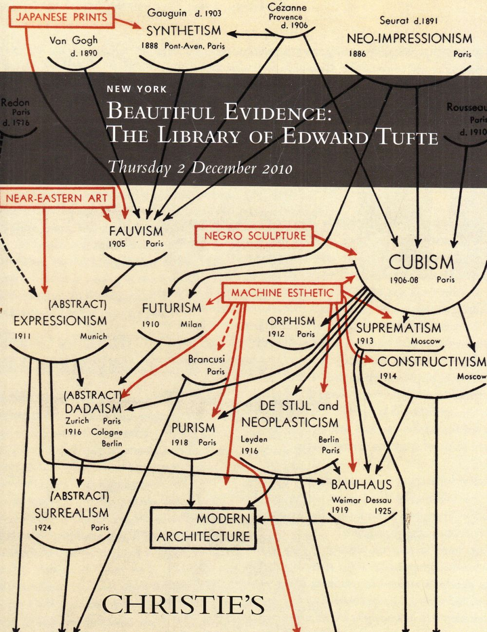 medium resolution of  out of stock email me and i will try to locate one christie s beautiful evidence the library of edward tufte 12 2 10 sale code 2400 auction catalogs