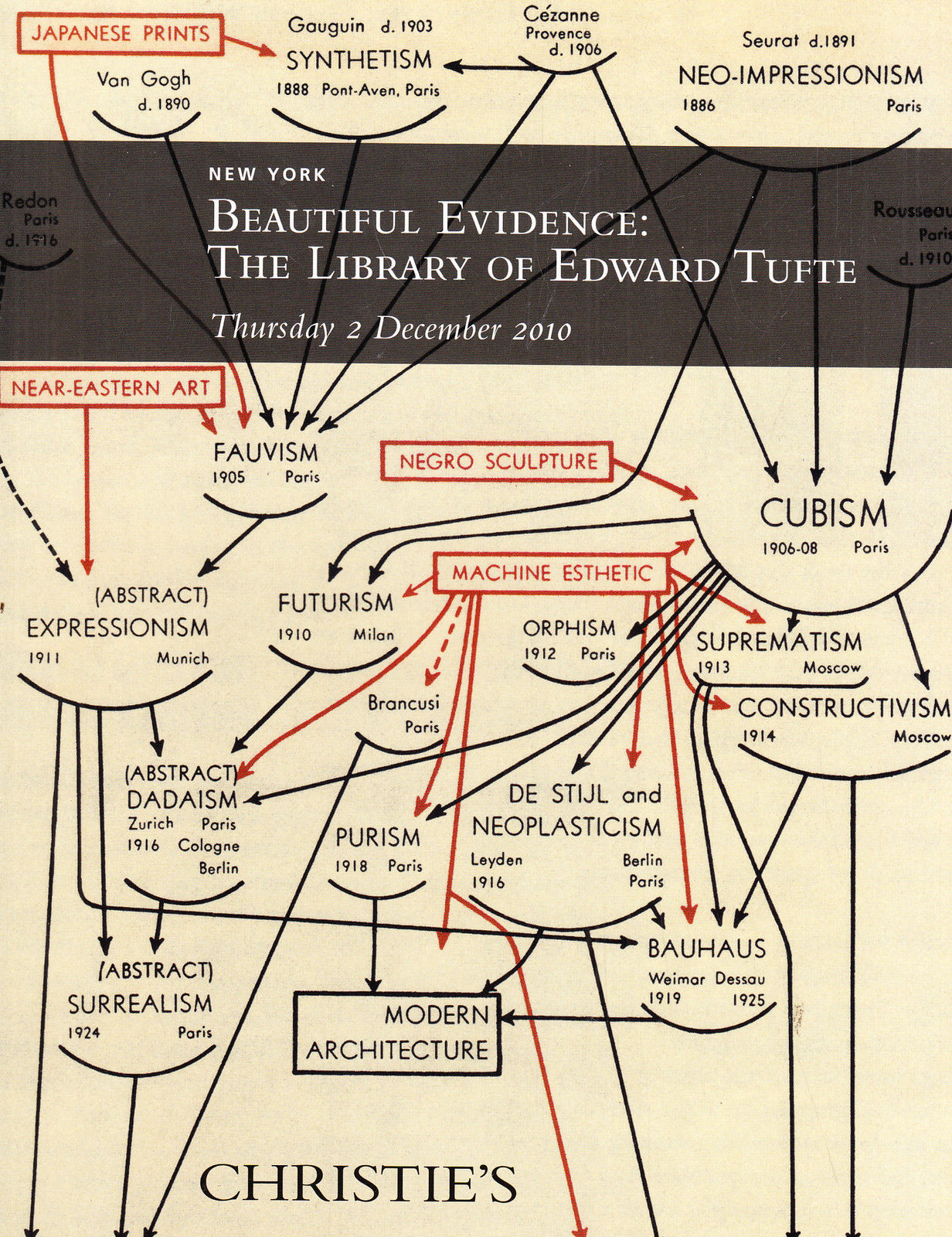 hight resolution of  out of stock email me and i will try to locate one christie s beautiful evidence the library of edward tufte 12 2 10 sale code 2400 auction catalogs