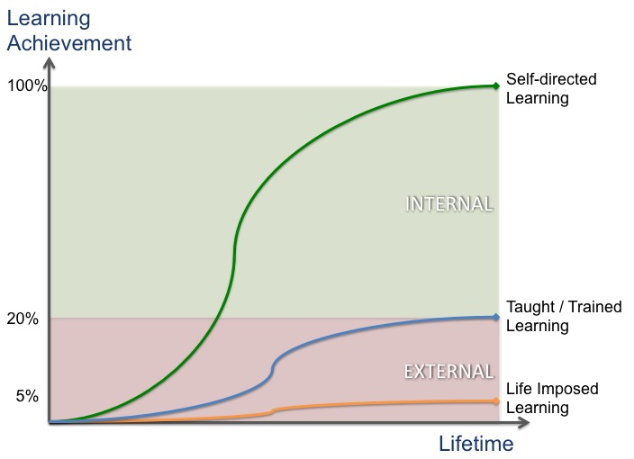 "The Life Learning Curve: ""Repetitive Experience Vs Valuable Experience""…"