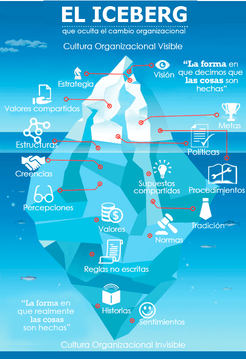 Auctus Iceberg Cultura Organizacional