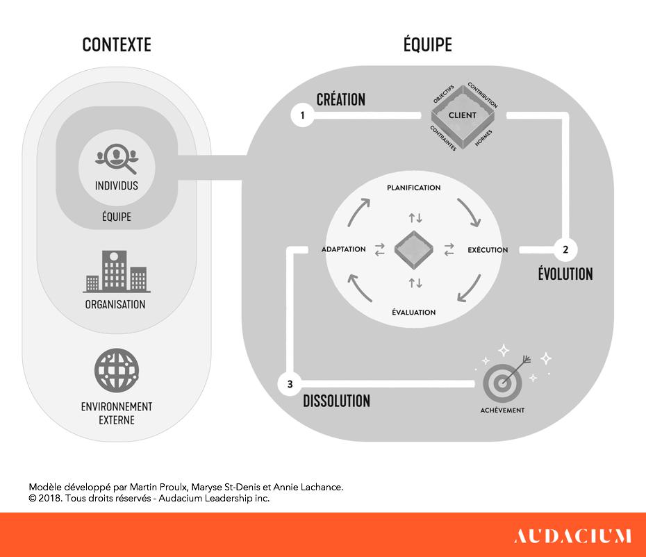 Modele de mise en place de l'auto-organisation des equipes
