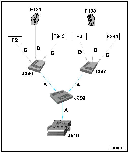 Audi Workshop Manuals > A5 > Vehicle electrics > System