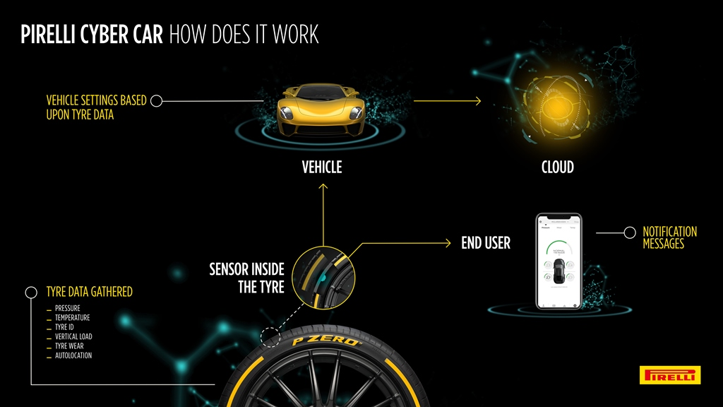 Pirelli Presents Cyber Car in Geneva