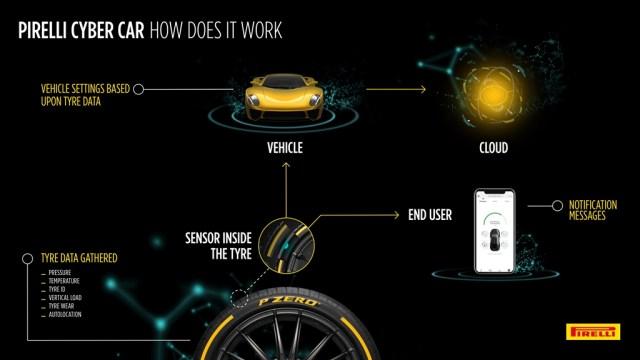 Pirelli Presents Cyber Car in Geneva