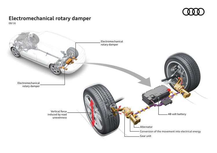 The innovative shock absorber system from Audi: New technology saves fuel and enhances comfort
