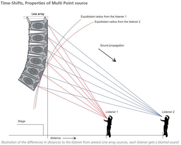 Sound Reinforcement Systems - Audio Academy