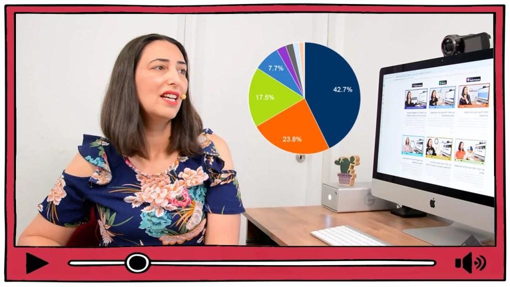 איך להנגיש את הפודקאסט כדי להגדיל את כמות המאזינים שלכם