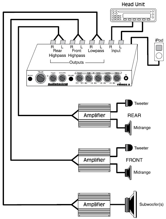 How To Hook Up Two Amps : Application, Diagrams, AudioControl