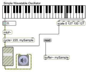 Simple Wavetable Oscillation with Max/MSP   Audio Cookbook