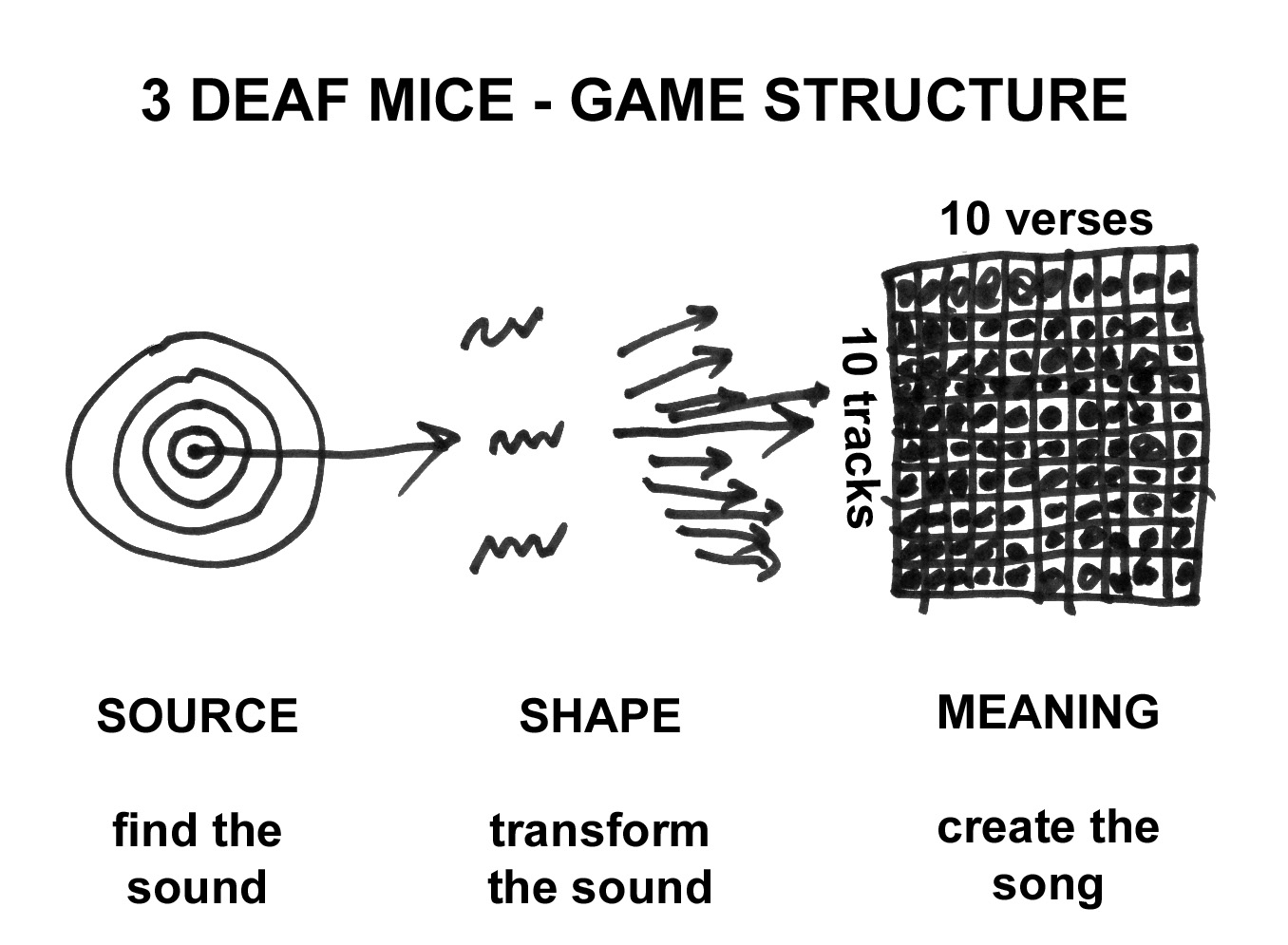 3 DEAF MICE music game with Sonic Treasure Hunts and Audio