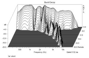 第一波の累積スペクトル(波数表示)