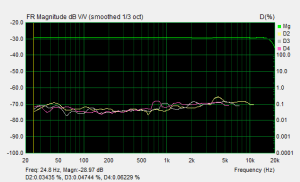 ラップトップPCの音声入出力部の周波数・歪率特性