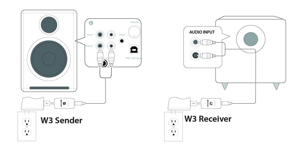 Connecting an S8 subwoofer to A2+/A5+