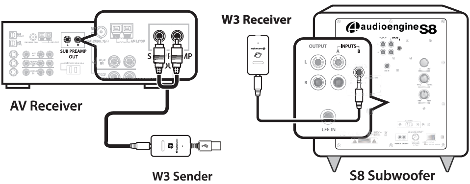 S8 Quick Setup