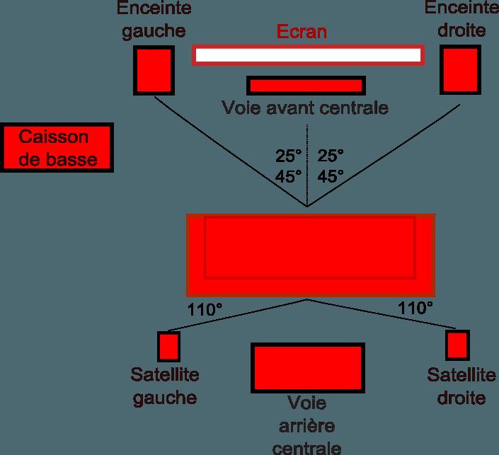 Comment fonctionnent les systèmes home-cinémas 5.1, 6.1, 7.1