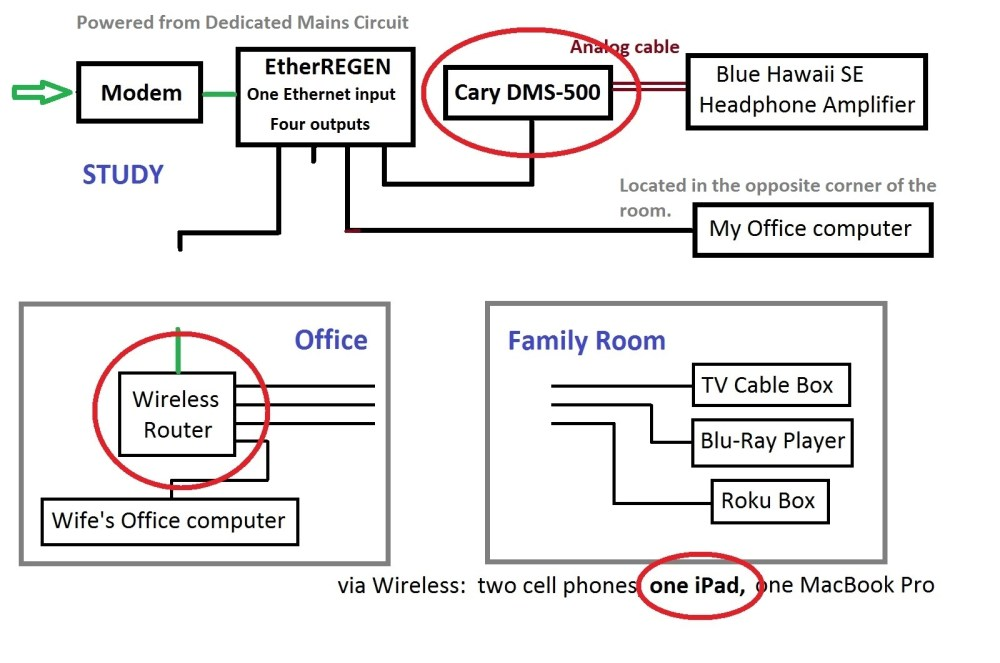 medium resolution of  modem and the streamer thus the layout shown in the diagram below where the path from the box on the side of my house to the streamer is as direct as