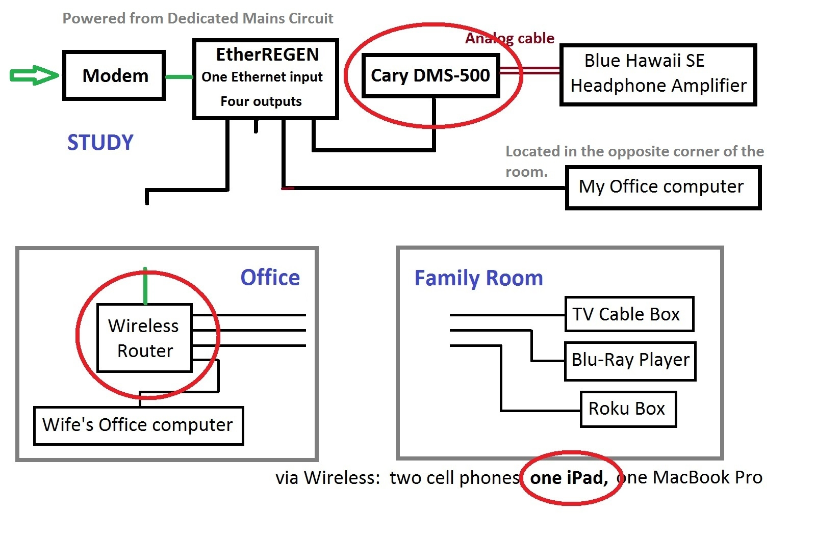 hight resolution of  modem and the streamer thus the layout shown in the diagram below where the path from the box on the side of my house to the streamer is as direct as