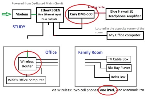 small resolution of  modem and the streamer thus the layout shown in the diagram below where the path from the box on the side of my house to the streamer is as direct as
