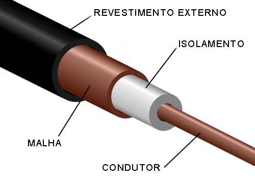 Por que um cabo de qualidade realmente importa? 1