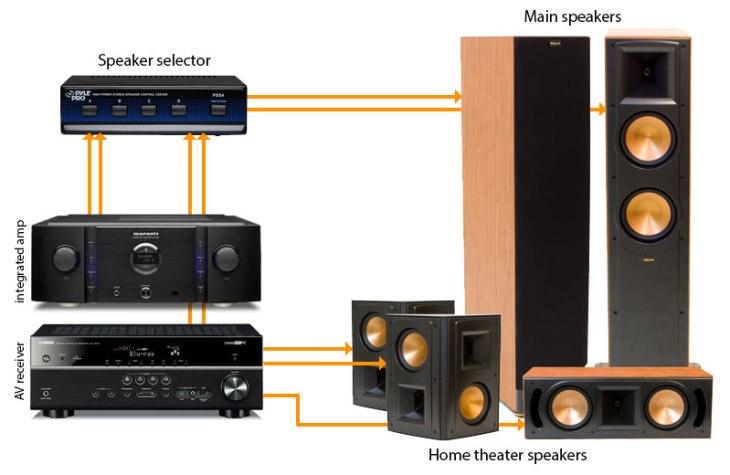Amplifiers Vs Receivers