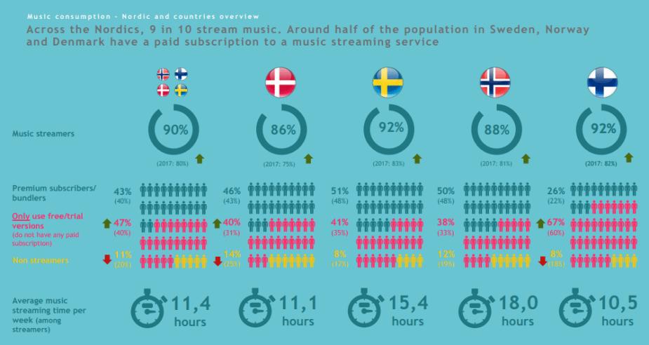 Polaris Nordic Digital Music Consumption 2018 Survey Data