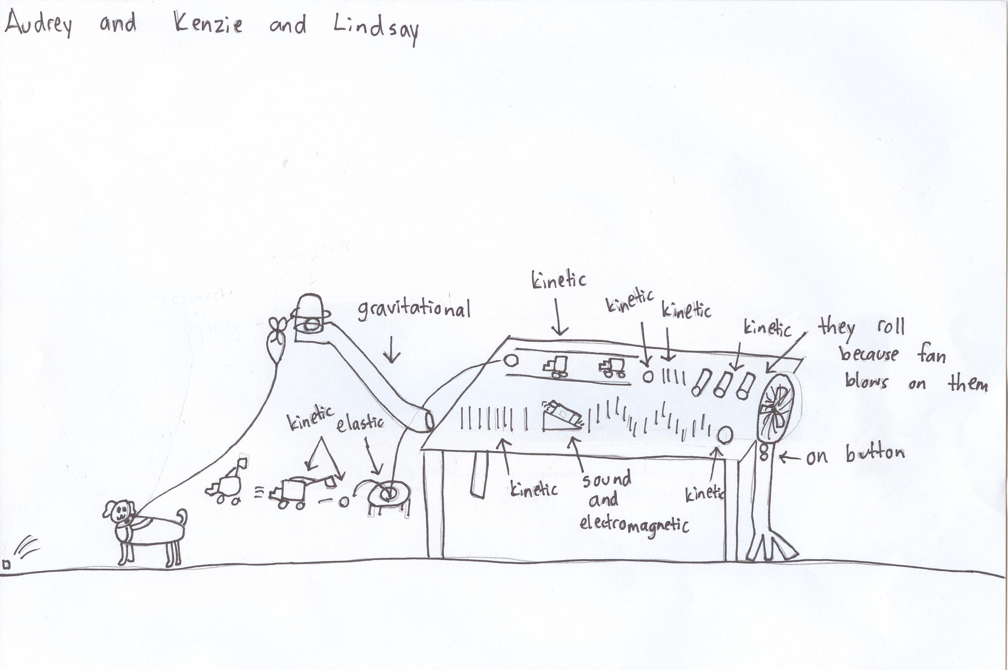 Rube Goldberg Outline And Supply List