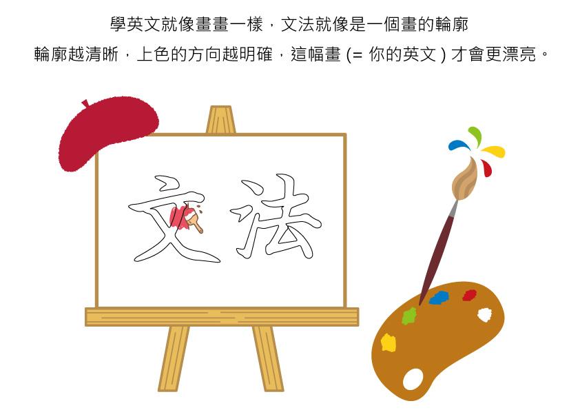 為什麼要學文法,我講單字老外也聽得懂,外國人沒有在學文法的 – 英文遊好玩