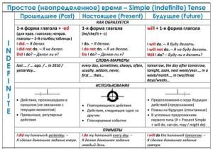 сводная таблица Indefinite