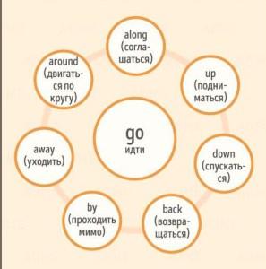 фразовые глаголы go