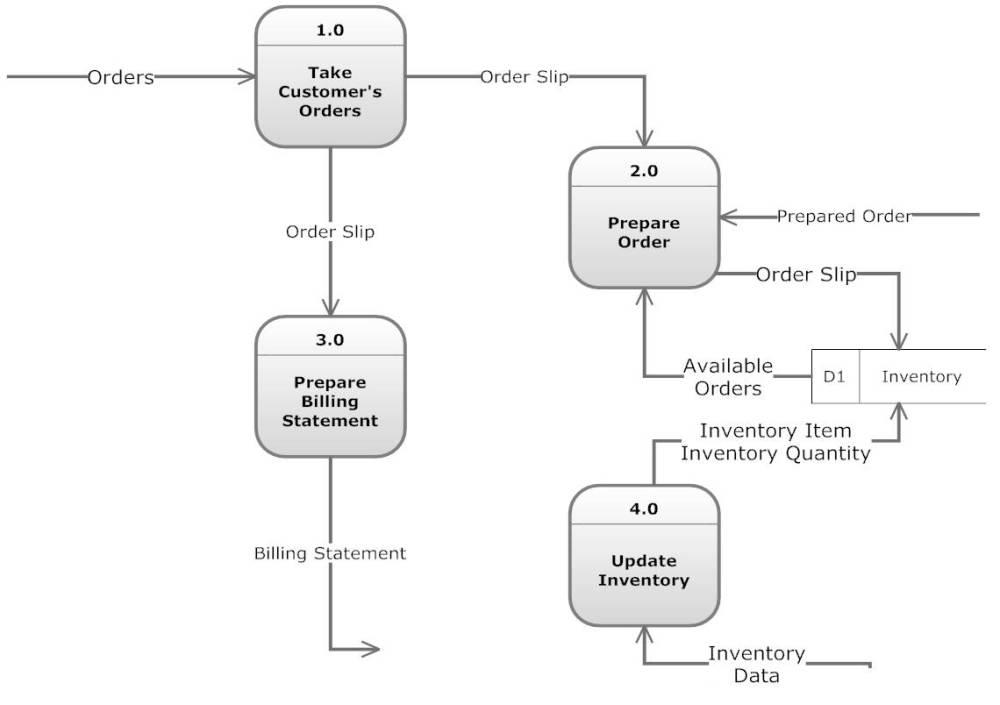 medium resolution of context level data flow diagram level 0 level
