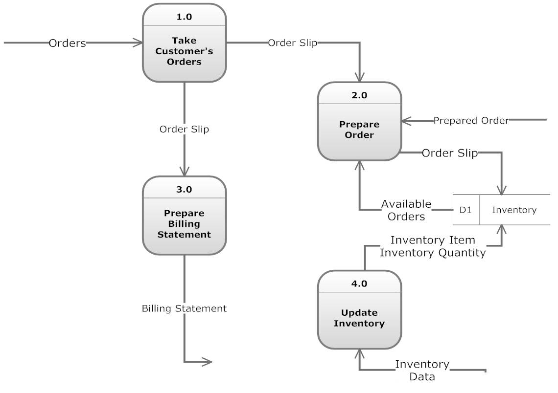 hight resolution of context level data flow diagram level 0 level