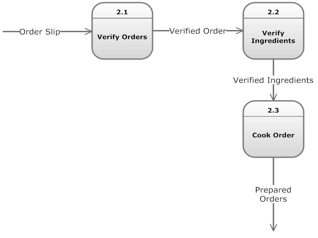 data flow diagram level 0 1 2 ezgo txt ignition switch wiring new database design