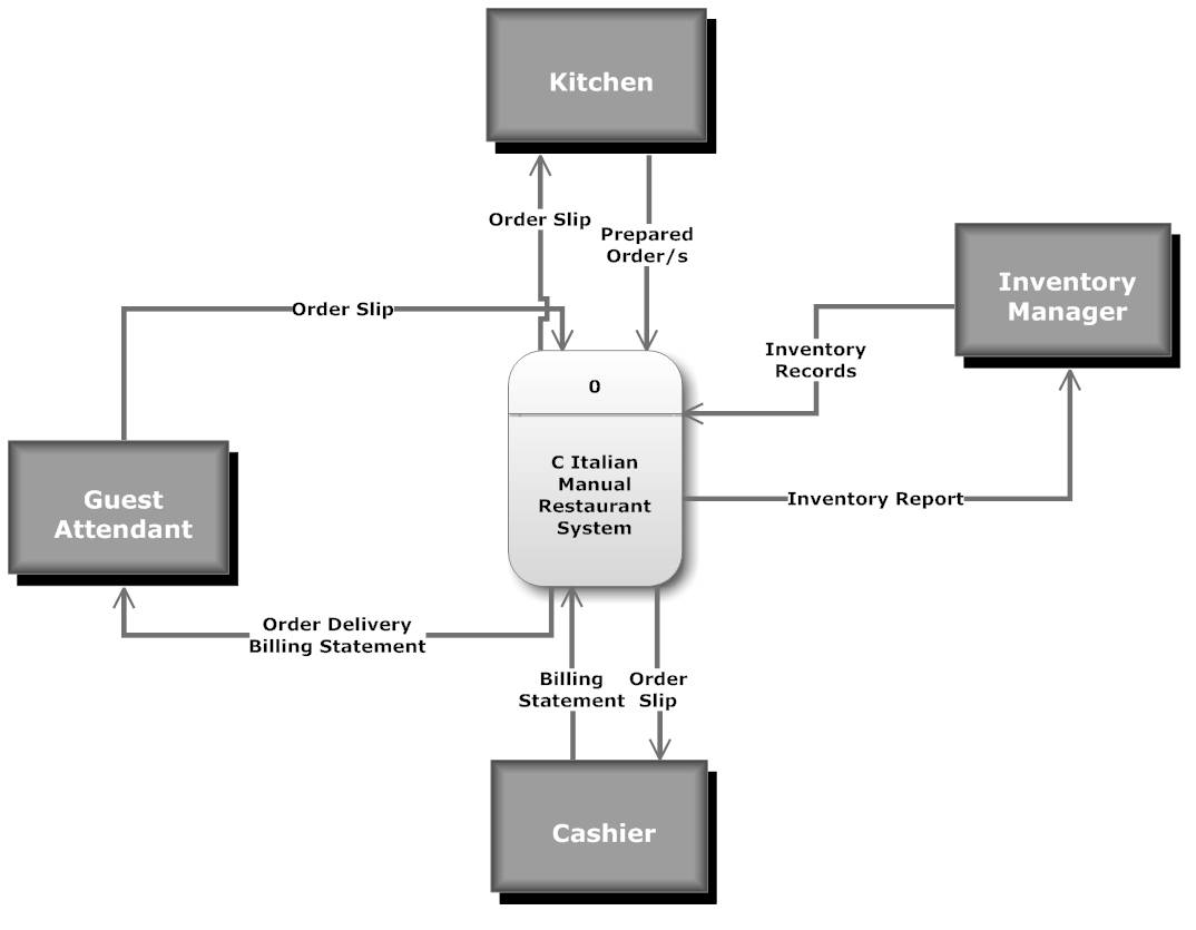 hight resolution of current logical dfd context level data flow diagram level 0
