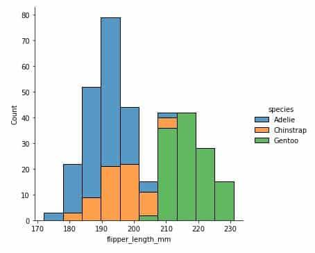 Berkenalan Dengan Seaborn Python - Displot