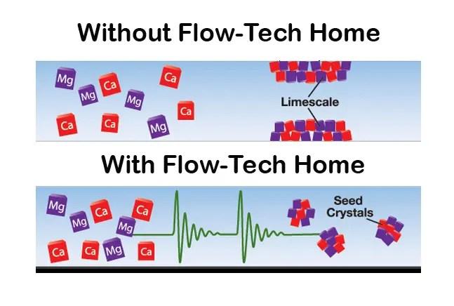 Flow-Tech
