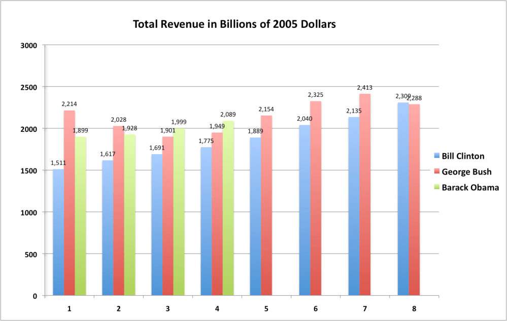 medium resolution of four charts illustrating the spending and revenue records of presidents clinton bush and obama