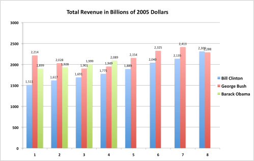 small resolution of four charts illustrating the spending and revenue records of presidents clinton bush and obama