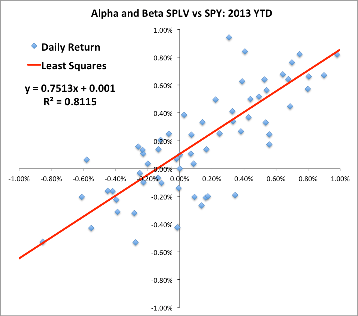 Alpha A Measure Of Fund Management Skill